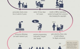 How-Bill-Gates-Started-Microsoft