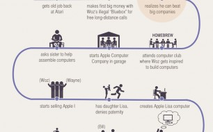 How-Steve-Jobs-Started-Apple