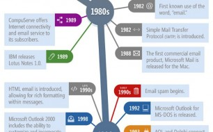 evolution-of-email