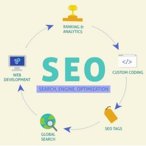 Laying A Solid On-Page SEO Foundation For Your Website